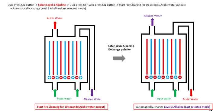 Alkaline Water Ionizer: Electrolysis