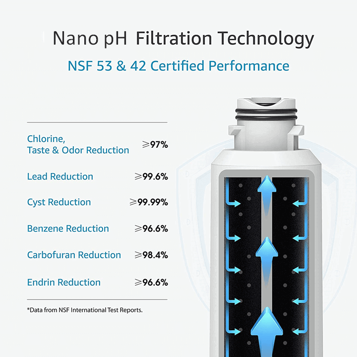 Nano pH Filtration Technology