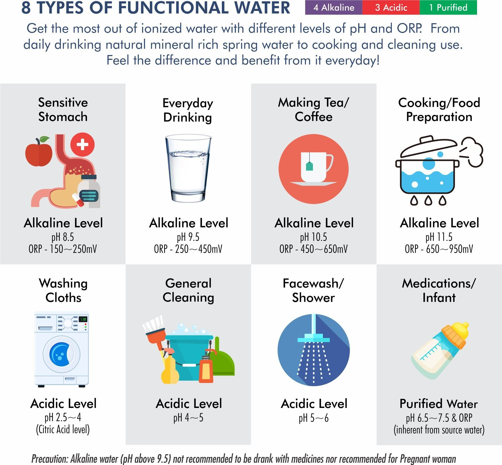 Different Types of Alkaline Ionized Water n How to use