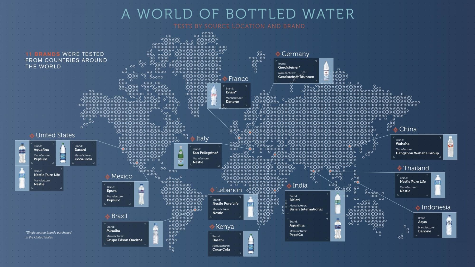 World of Bottled Water - Microplastic
