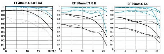Grafici MTF da 40 mm