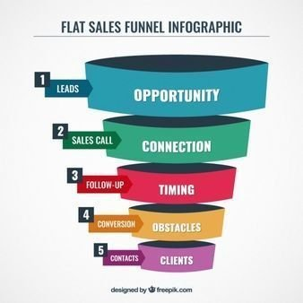 Business Funnels Ready to Use