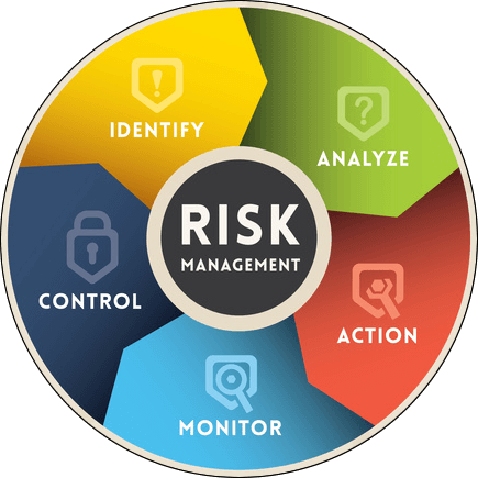 Security Risk Assemment