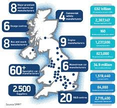 The UK Automotive Sector (The Manufacturing Element)