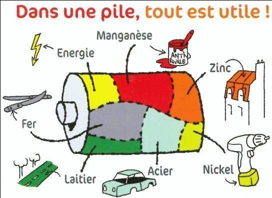 Recyclage pile
