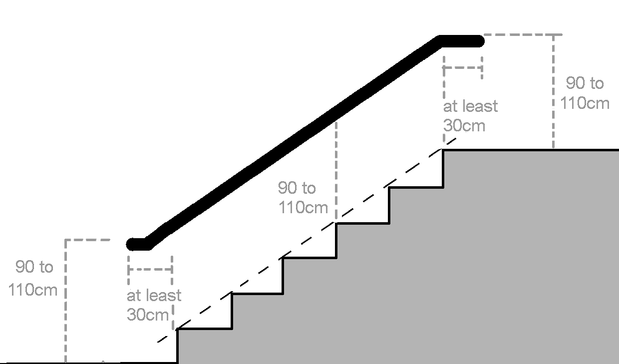 Image of a staircase and banister with measurements