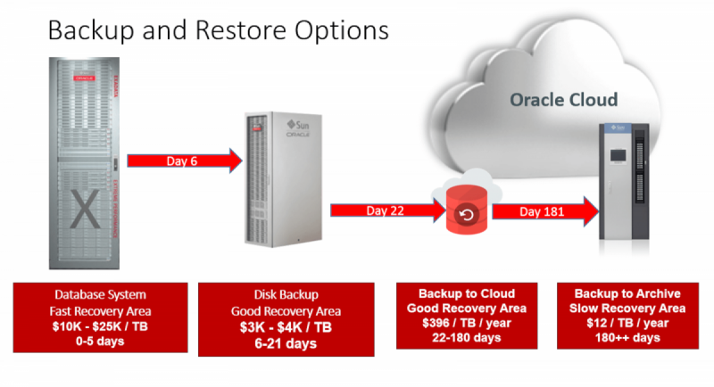 Backup Implementation and Disaster & Recovery Implementation