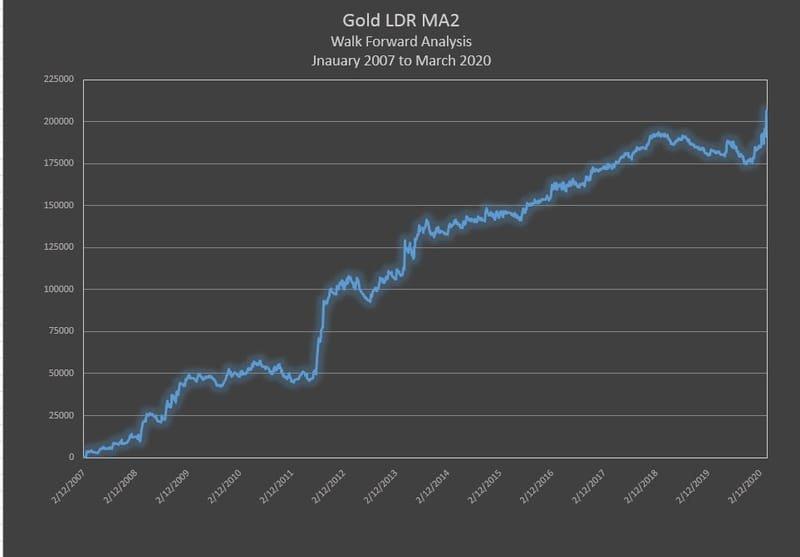 Gold - LDR M2