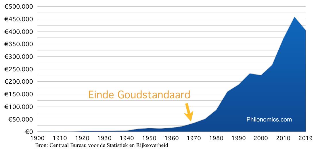 Staatsschuld Nederland sinds 1900