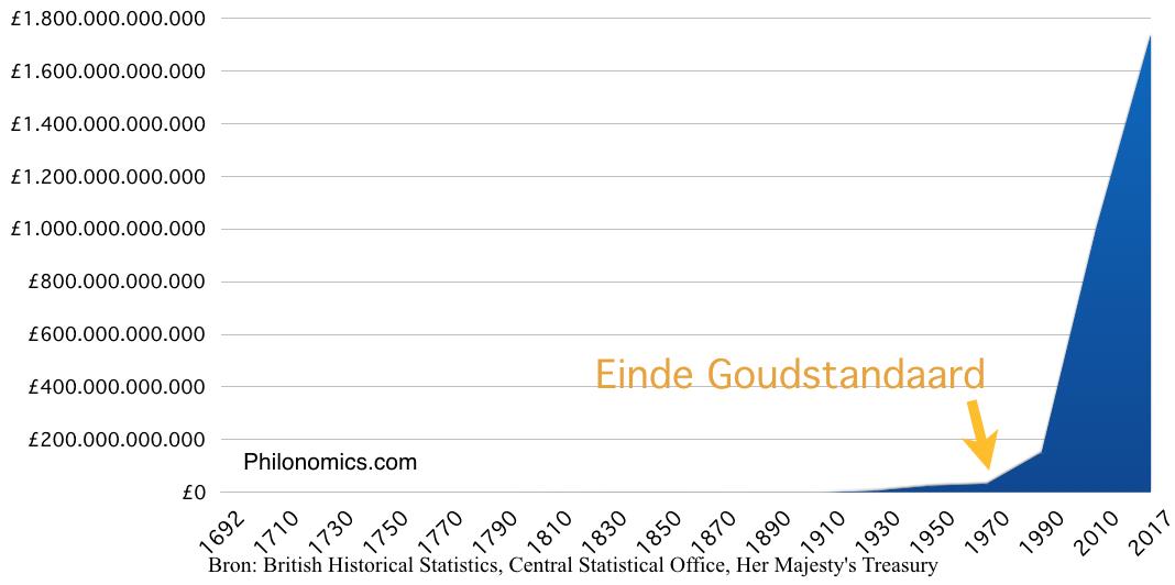 Staatsschuld Verenigd Koninkrijk sinds 1692