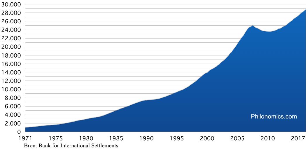 Private schuld Verenigde Staten