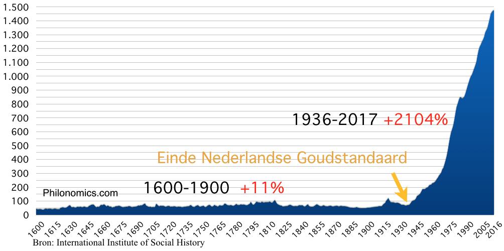 CPI Consumentenprijzenindex Nederland (1900=50)