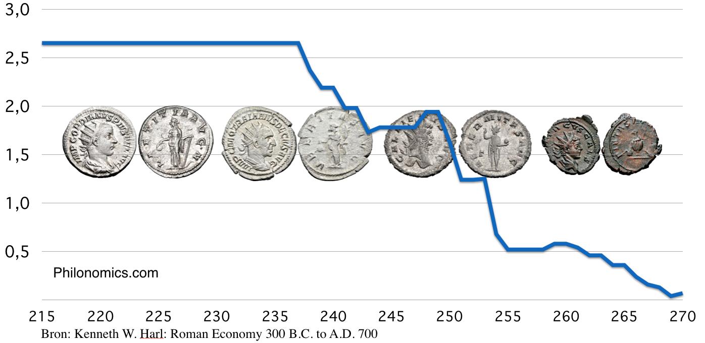 Romeinse Antoninianus munt