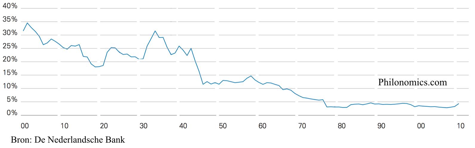 Leverage Ratio Nederlandse Banken 1900-2010