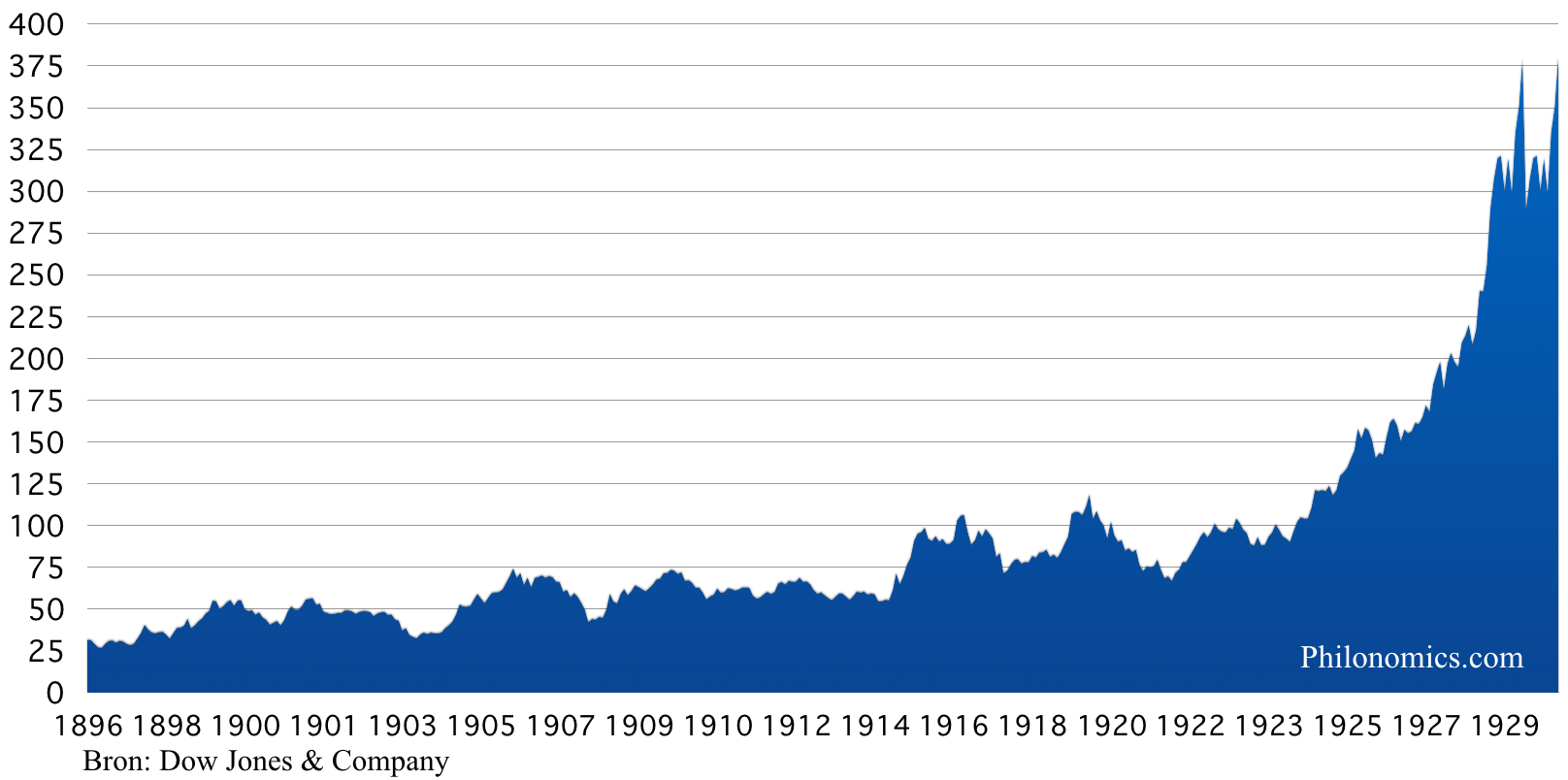 [7] Dow Jones Industrial Average Index 1896-1929