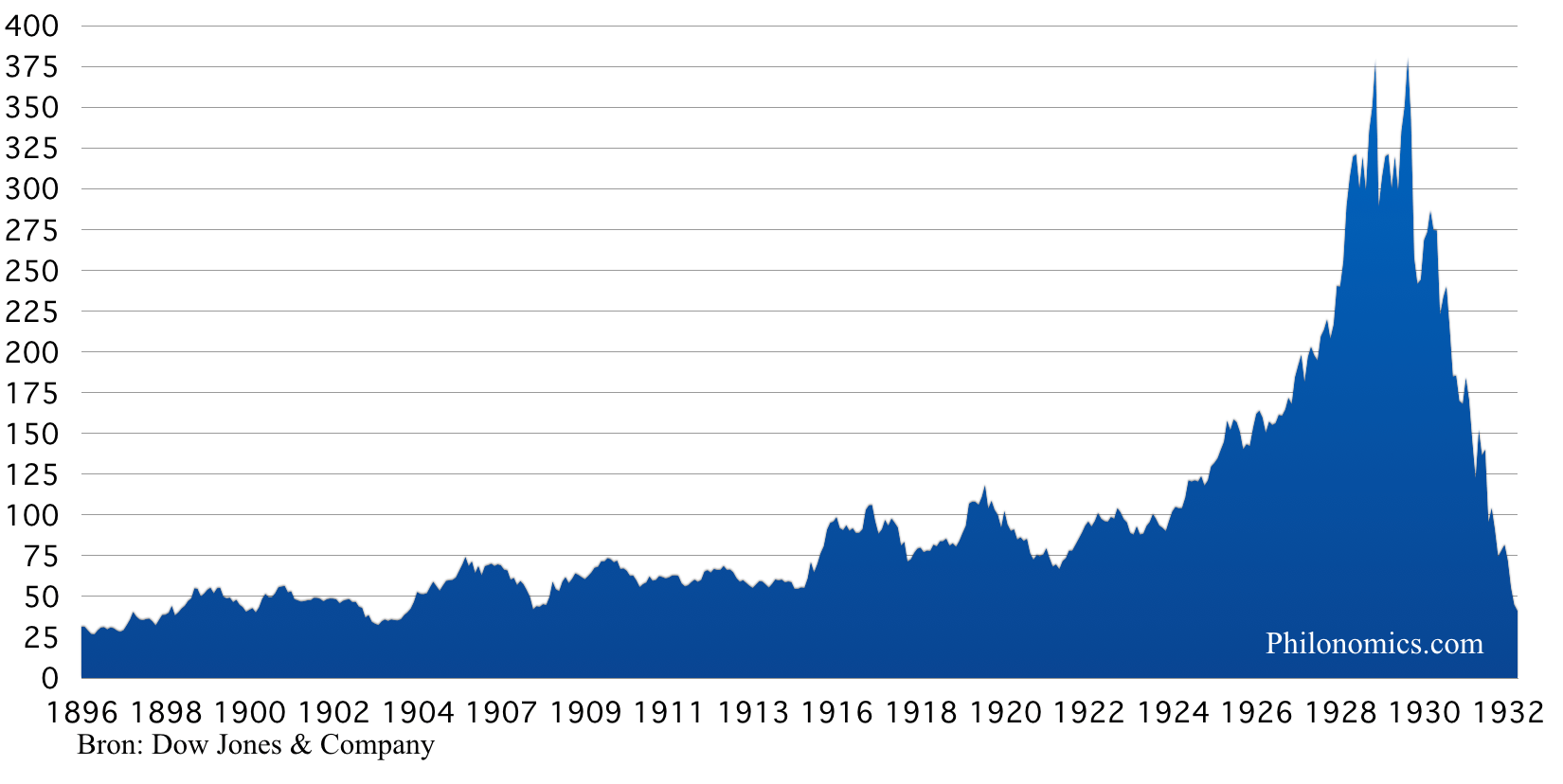 [7] Dow Jones Industrial Average Index 1896-1932
