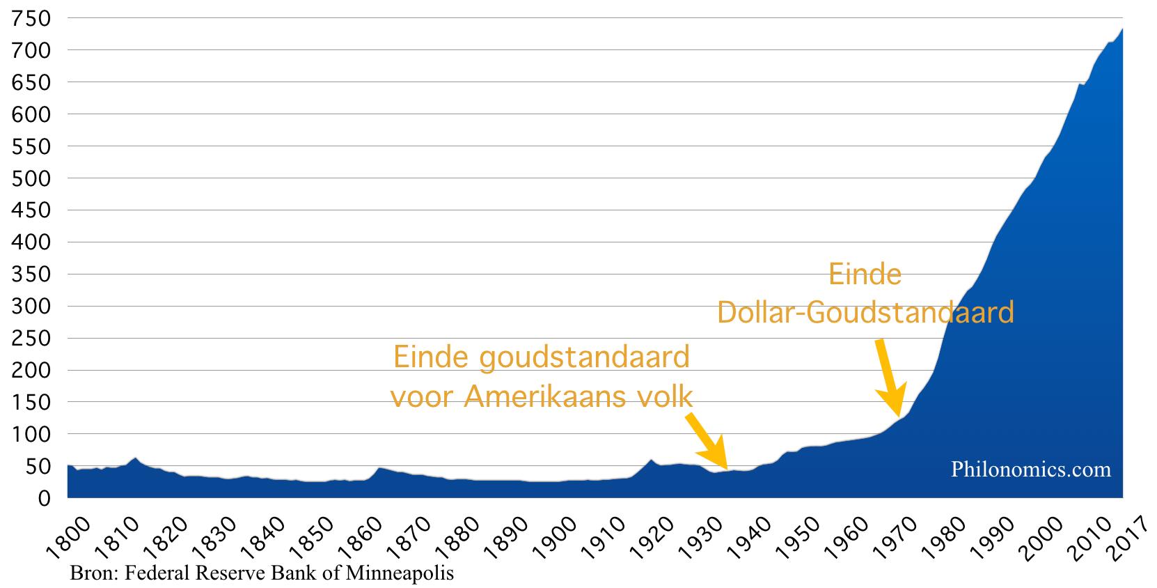 Consumentenprijsindex, Verenigde Staten 1800-2017