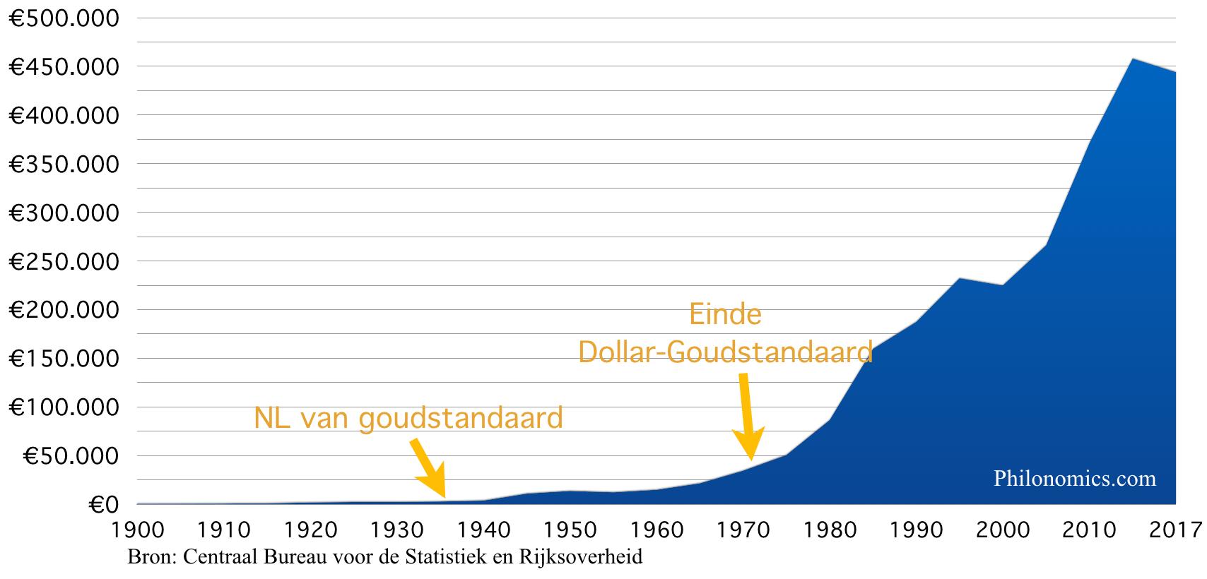 Staatsschuld Nederland 1900-2017 (in miljoenen €)