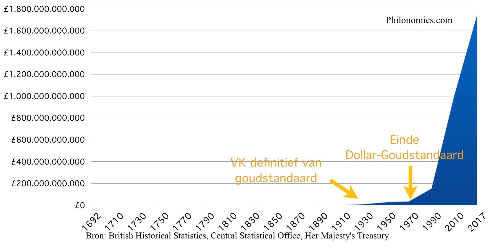 Staatschuld Verenigd Koninkrijk 1692-2017