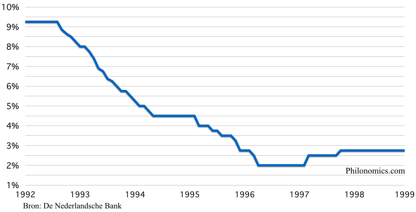 De Nederlandsche Bank rente 1992 - 1999