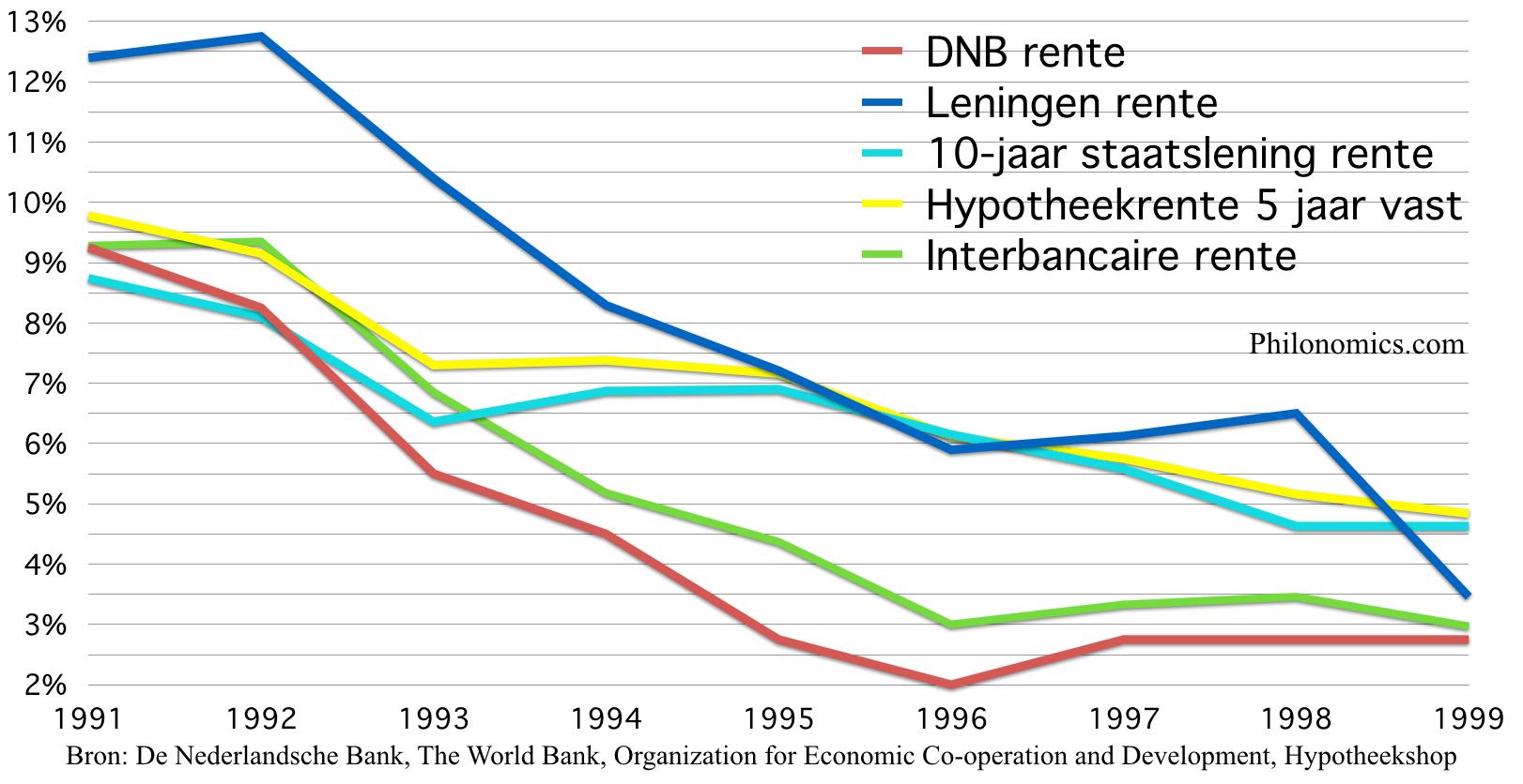 Renteoverzicht Nederland