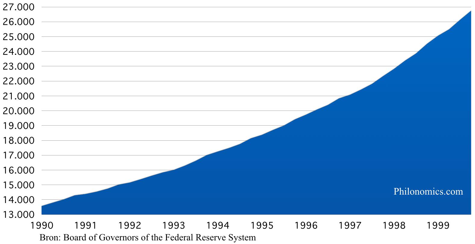 Totale Schuld Verenigde Staten (in miljarden $)