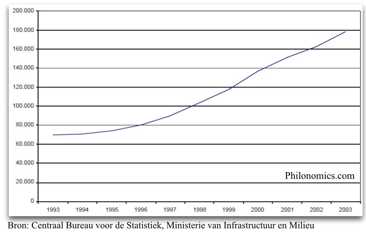 Gemiddelde waarde van hypotheken op particulieren woningen (in €) 1993 2003