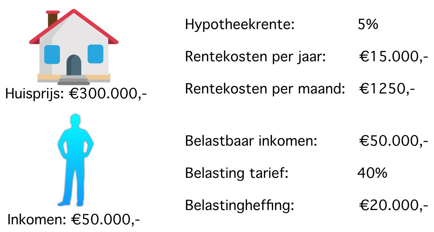 Hypotheekkosten zonder hypotheekrenteaftrek