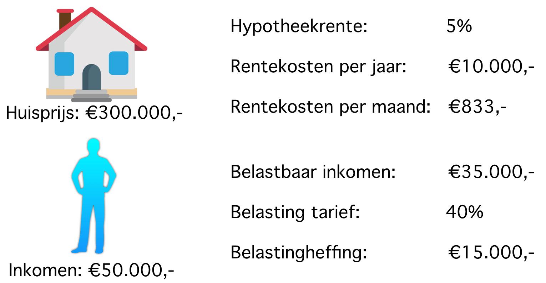 Hypotheekkosten met hypotheekrenteaftrek