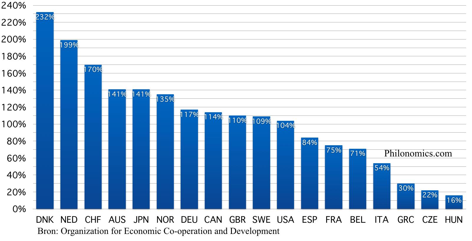 Percentage schuld naar netto reëel beschikbaar inkomen in 2000