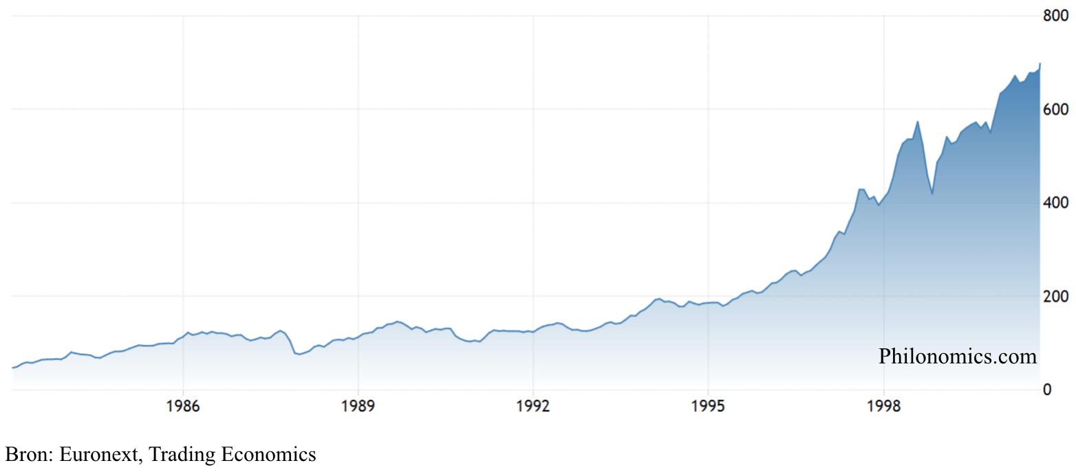 Amsterdam Exchange Index (1982-2000)