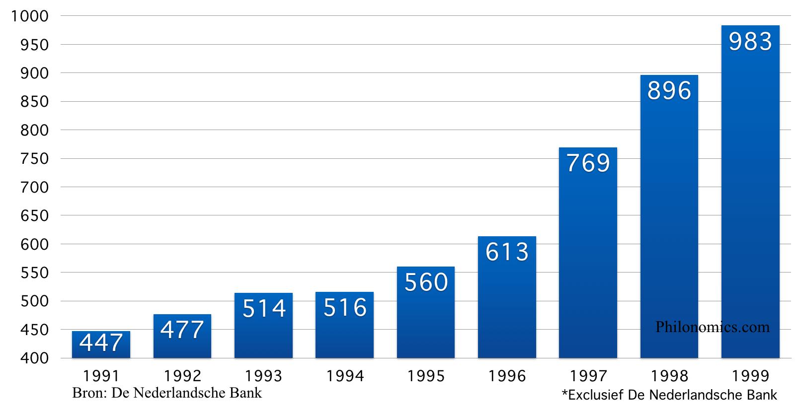 Bezit in Nederland gevestigde financiële instellingen*(in miljarden )