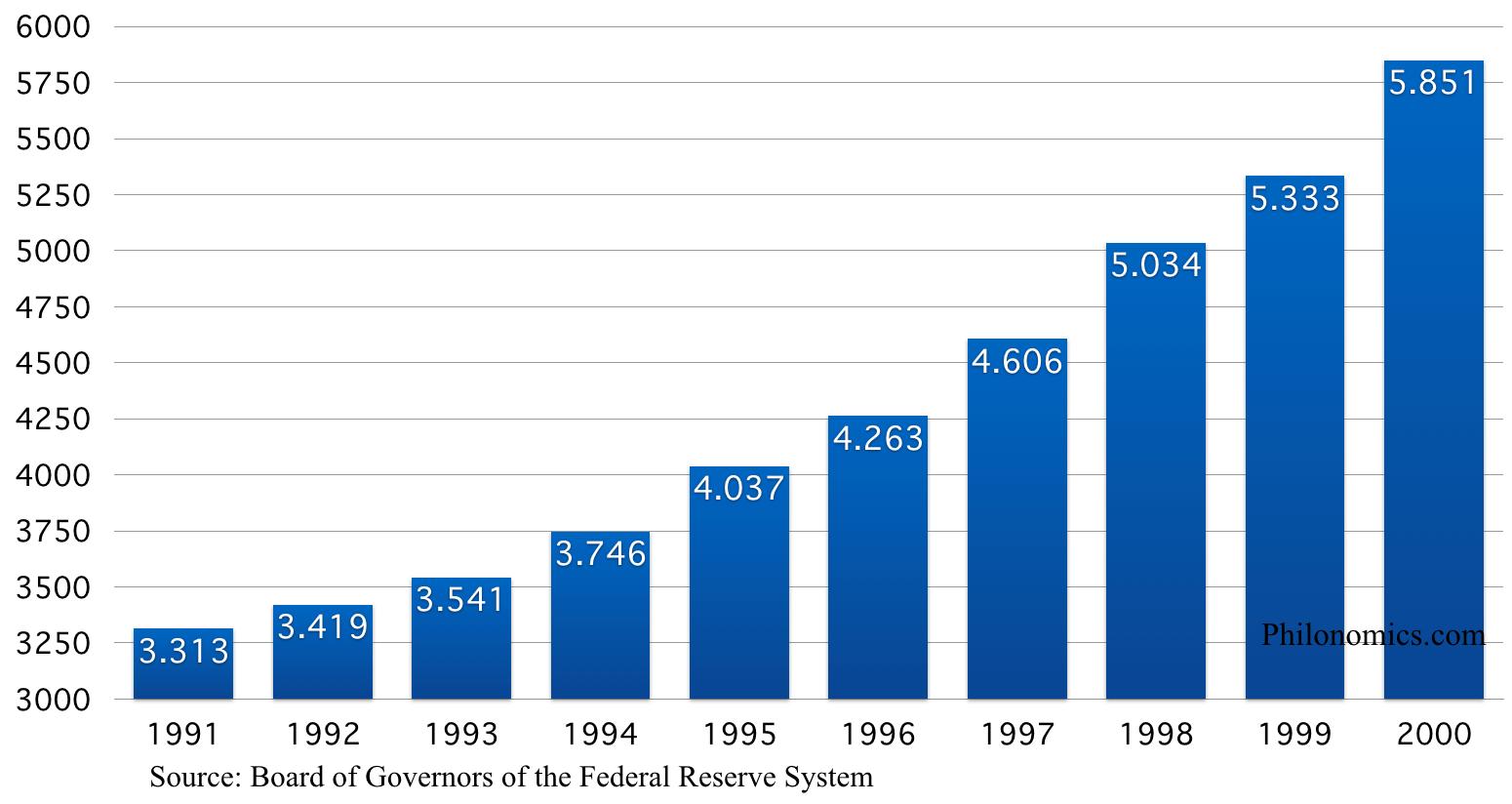 Bezit commerciële banken Verenigde Staten(in miljarden $)