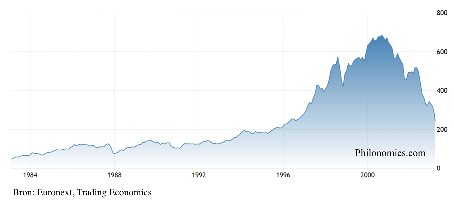 Amsterdam Exchange Index (1982-2003)
