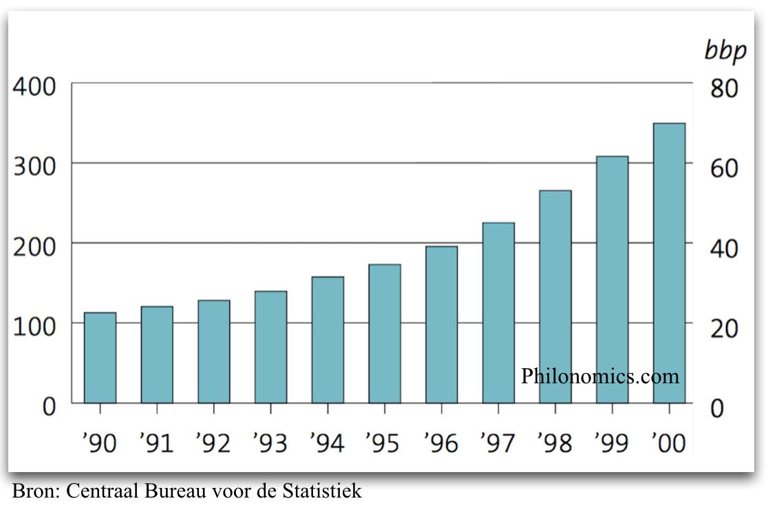 Langlopende Leningen Nederlandse Huishoudens (in miljarden €) 1990-2000