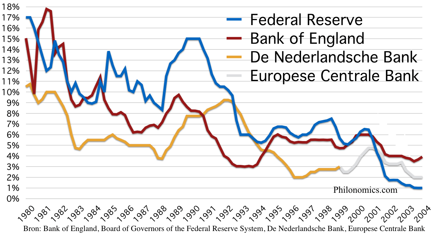 Centrale bank rentes