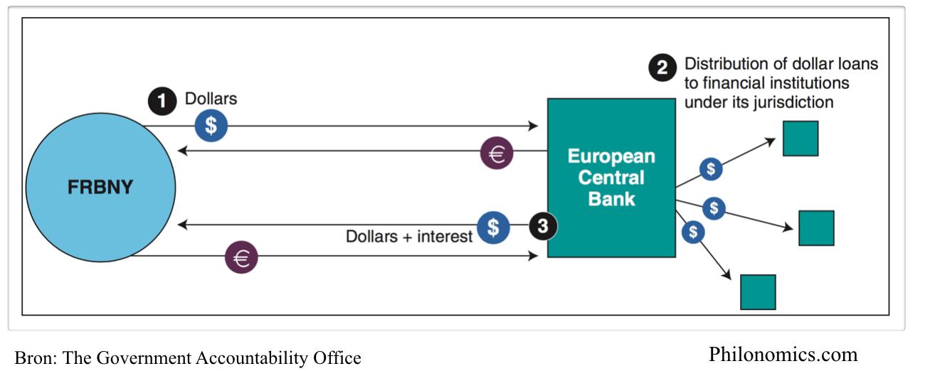 Euro Dollar swap-afspraak