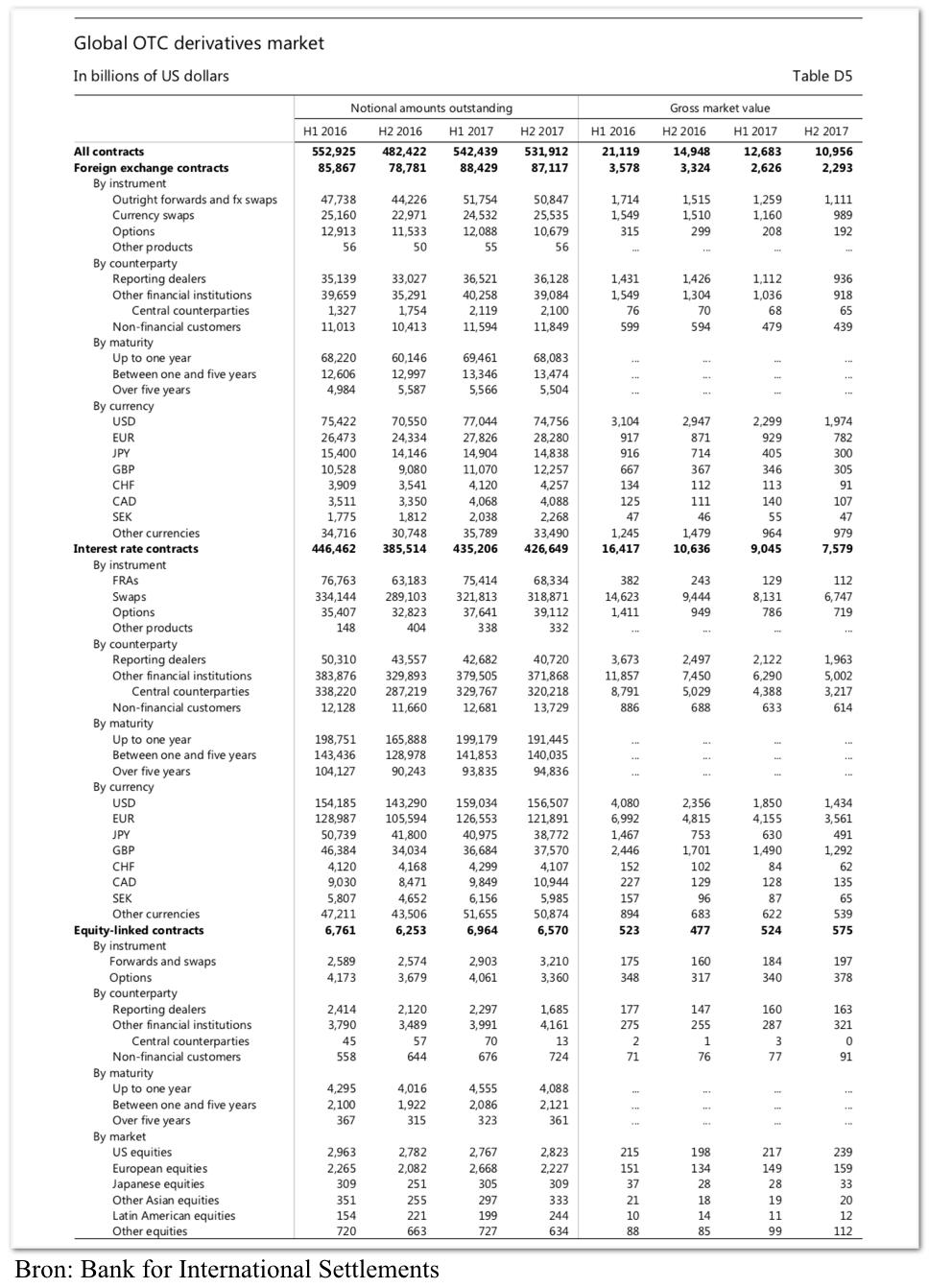Globale derivaten markt volgens Bank of International Settlements