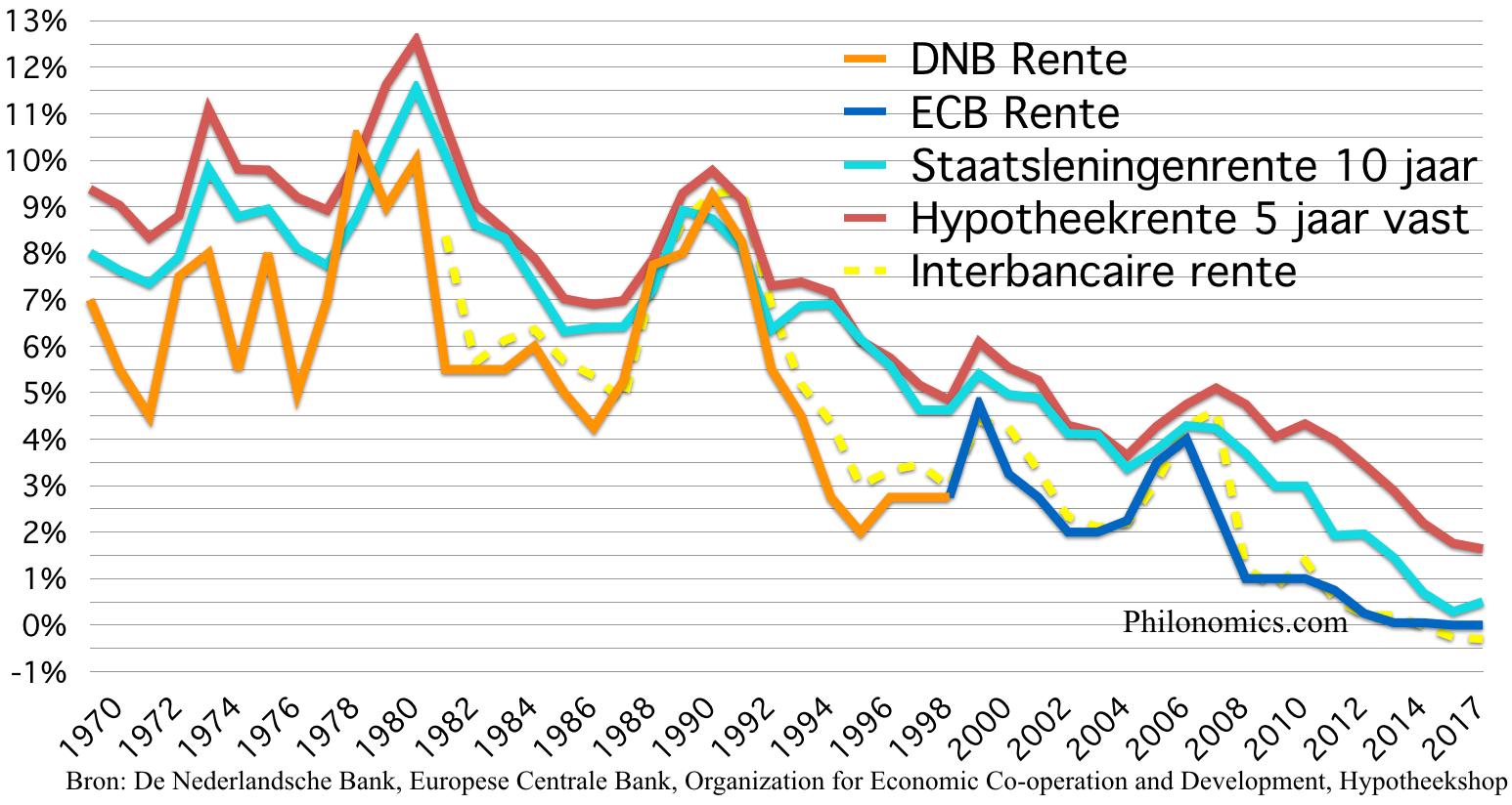Renteoverzicht Nederland 1970 - 2017