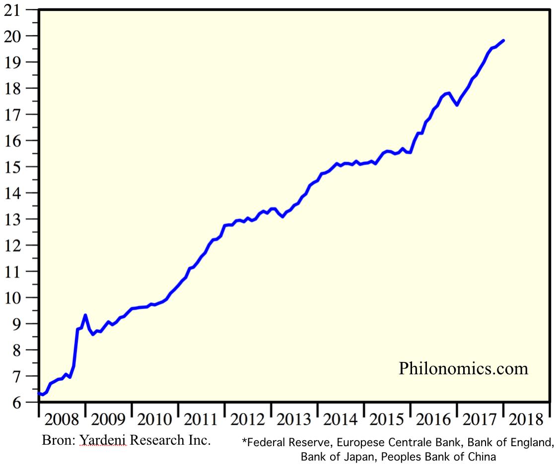 Totale bezit grote centrale banken*