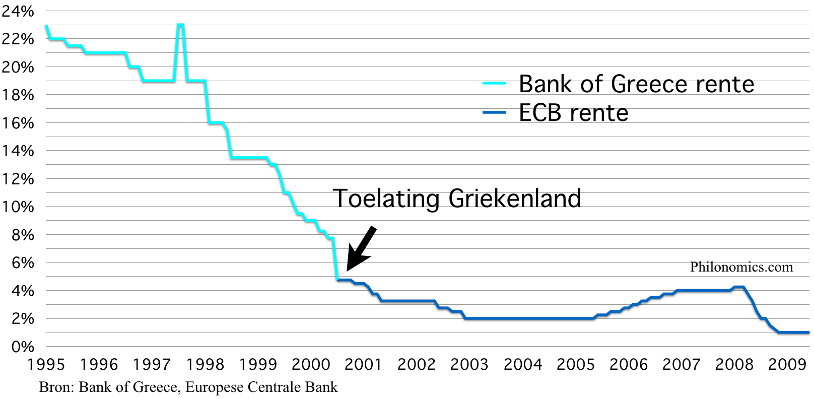 Centrale bank rente Griekenland Bank of Greece