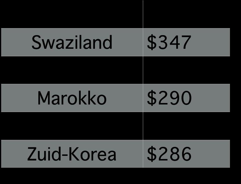 Landen naar bbp per hoofd in 1970