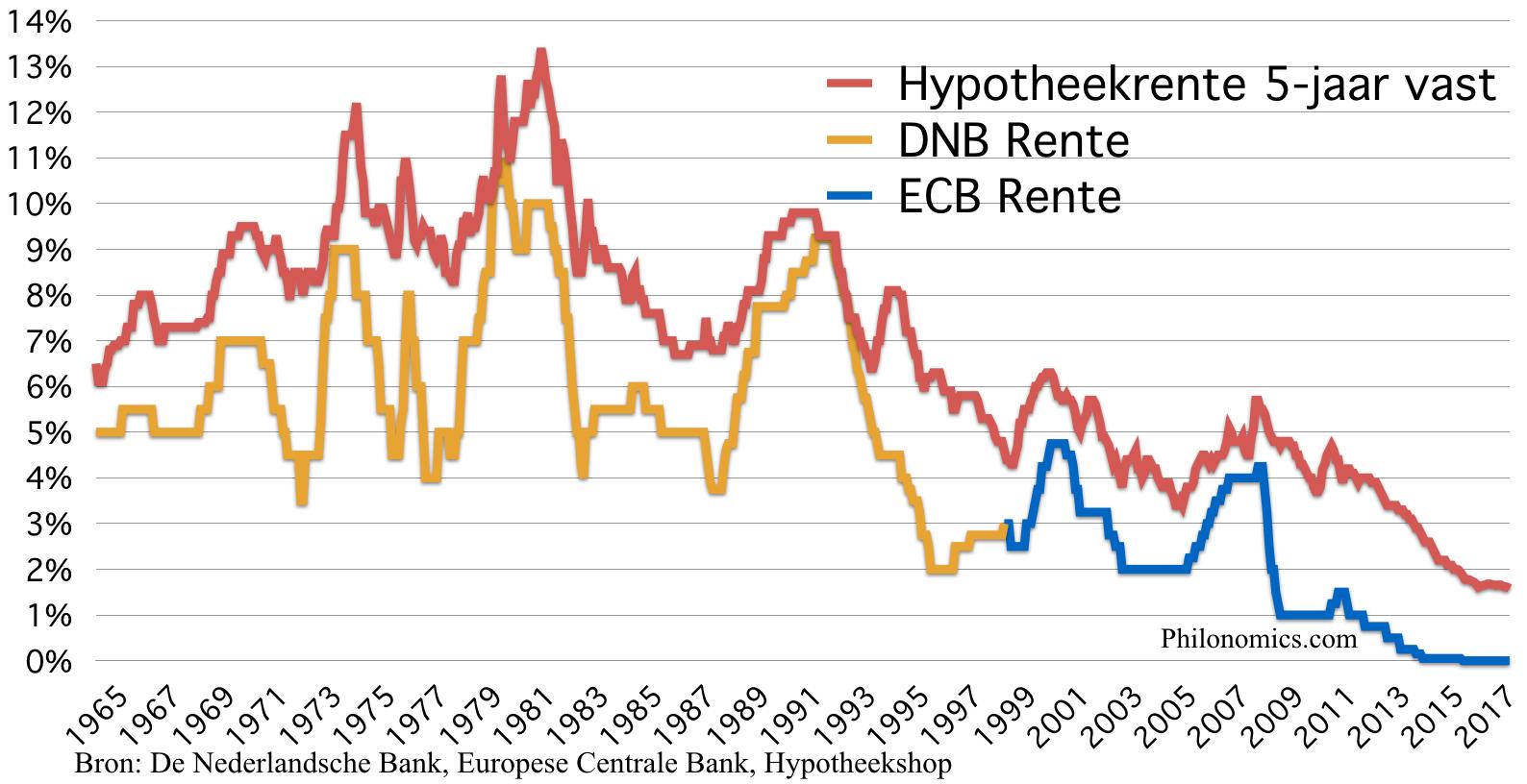 Nederlandse centrale bank rente en hypotheekrente 1965-2017