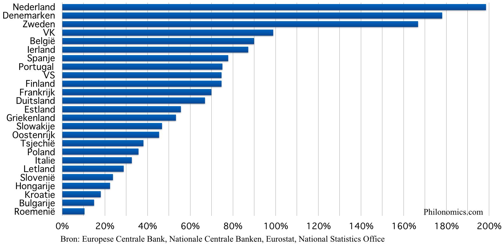 Hypotheekschuld in het % naar inkomen 2017