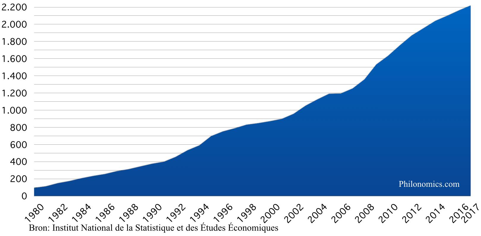 Franse staatsschuld (in miljarden €)
