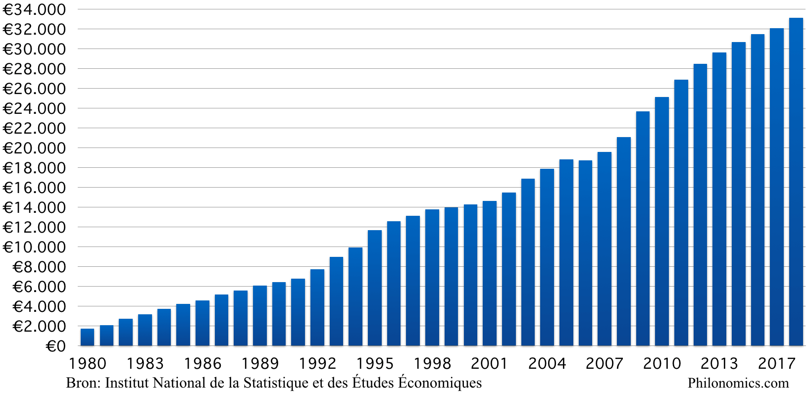 Staatsschuld Frankrijk per hoofd