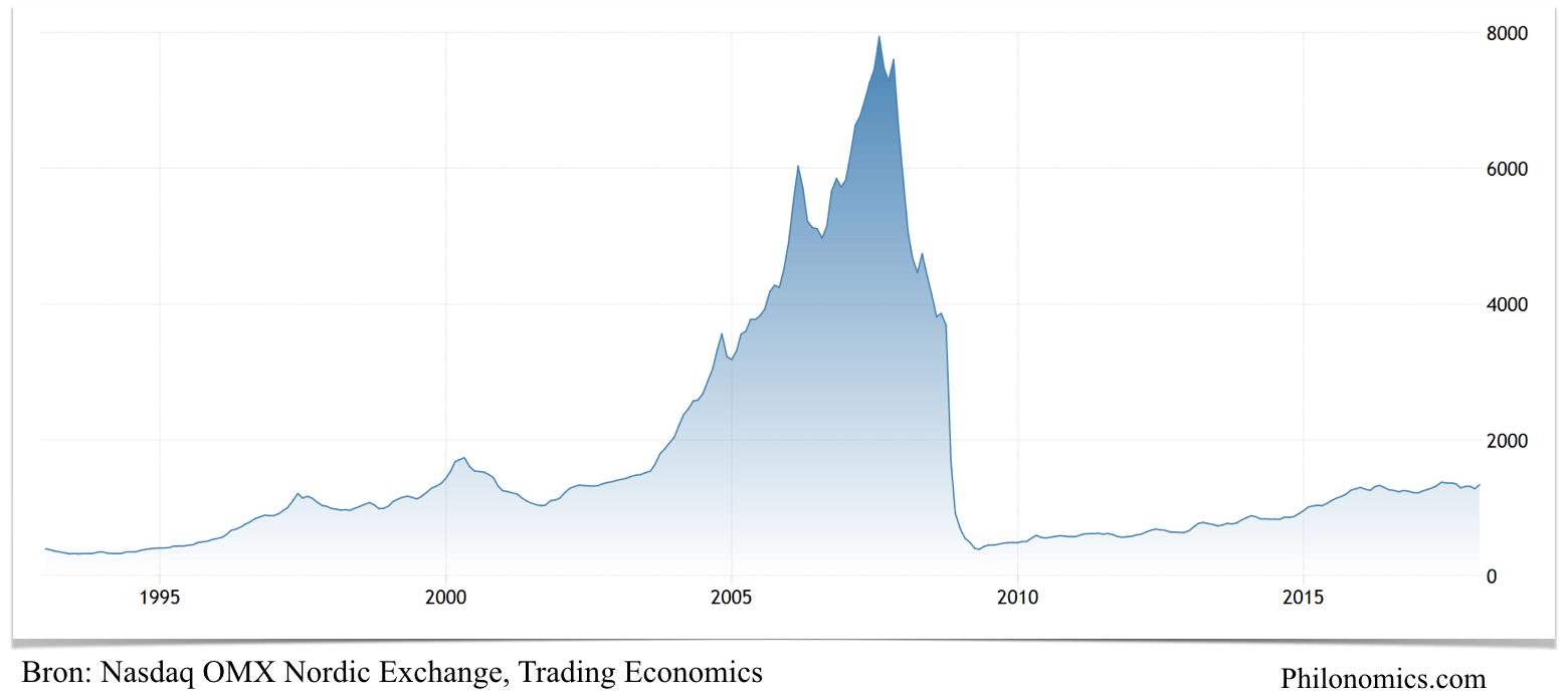 Iceland Stock Exchange 1993-2017