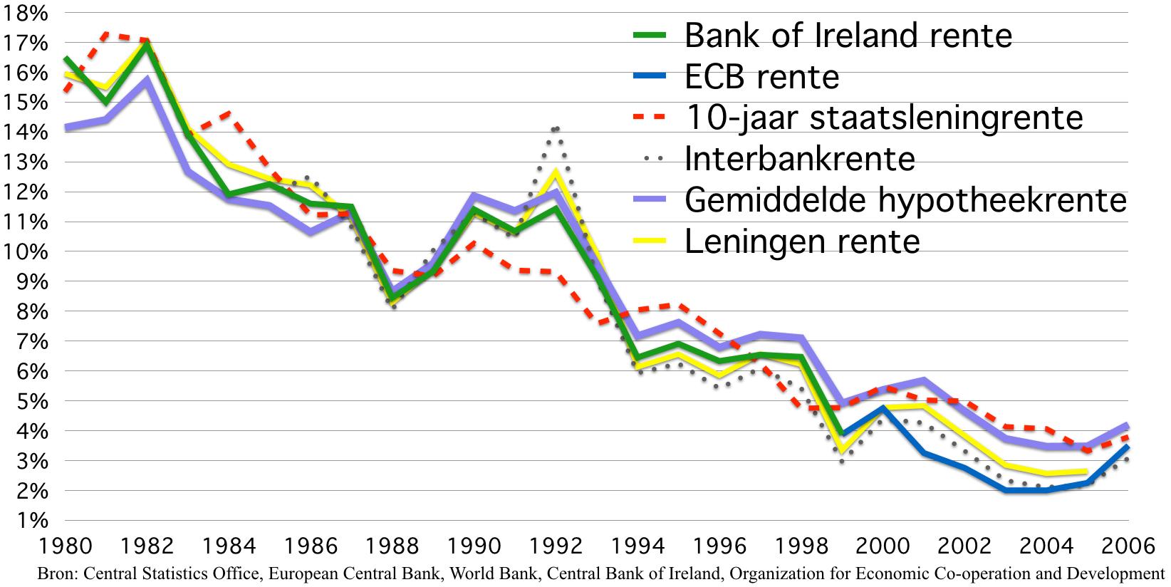 Renteoverzicht Ierland