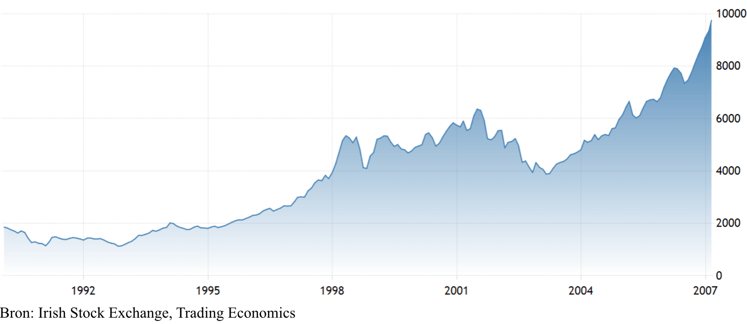 Irish Stock Exchange 1990 - 2007