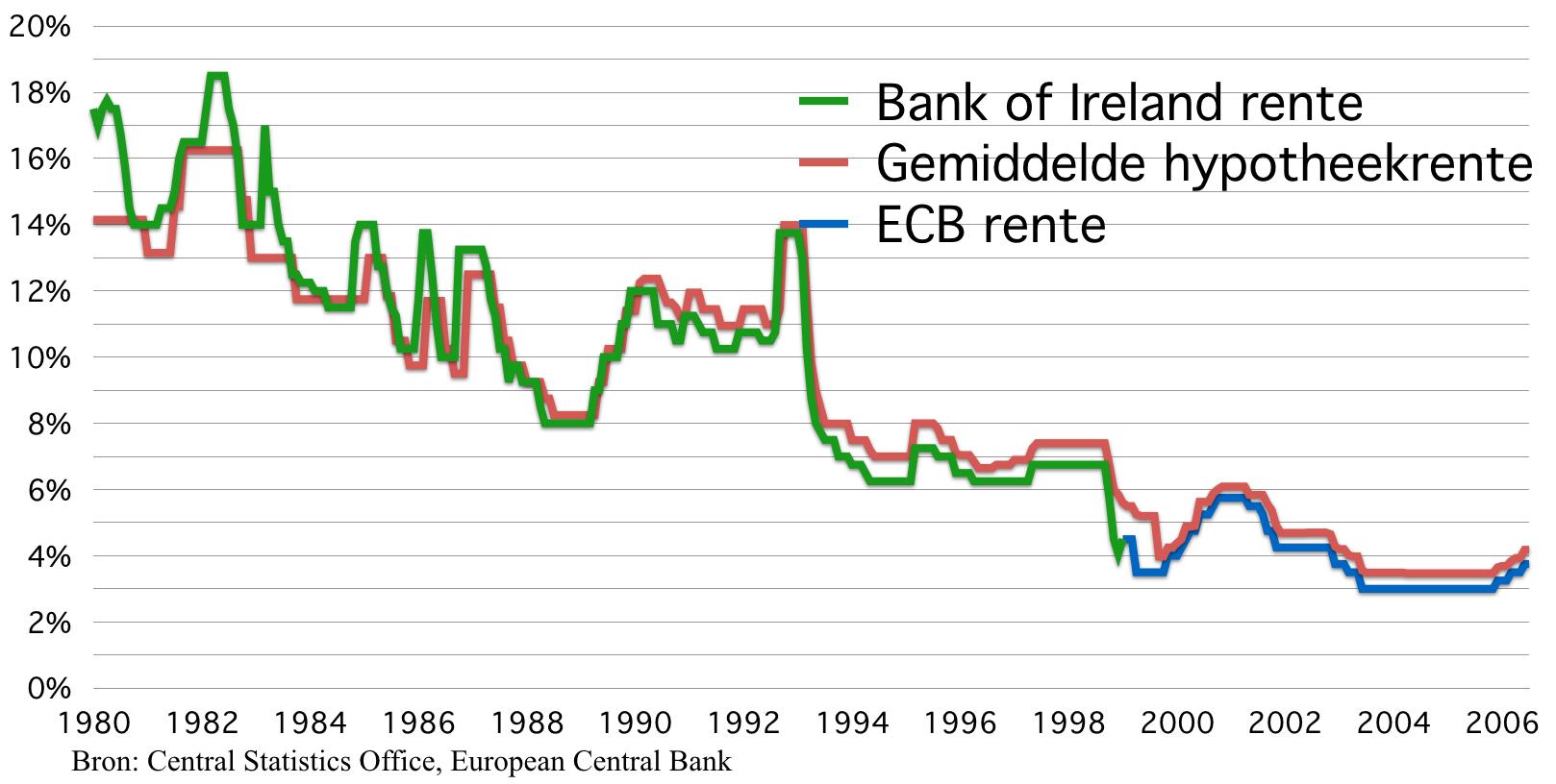 Ierse centrale bank rente en hypotheekrente